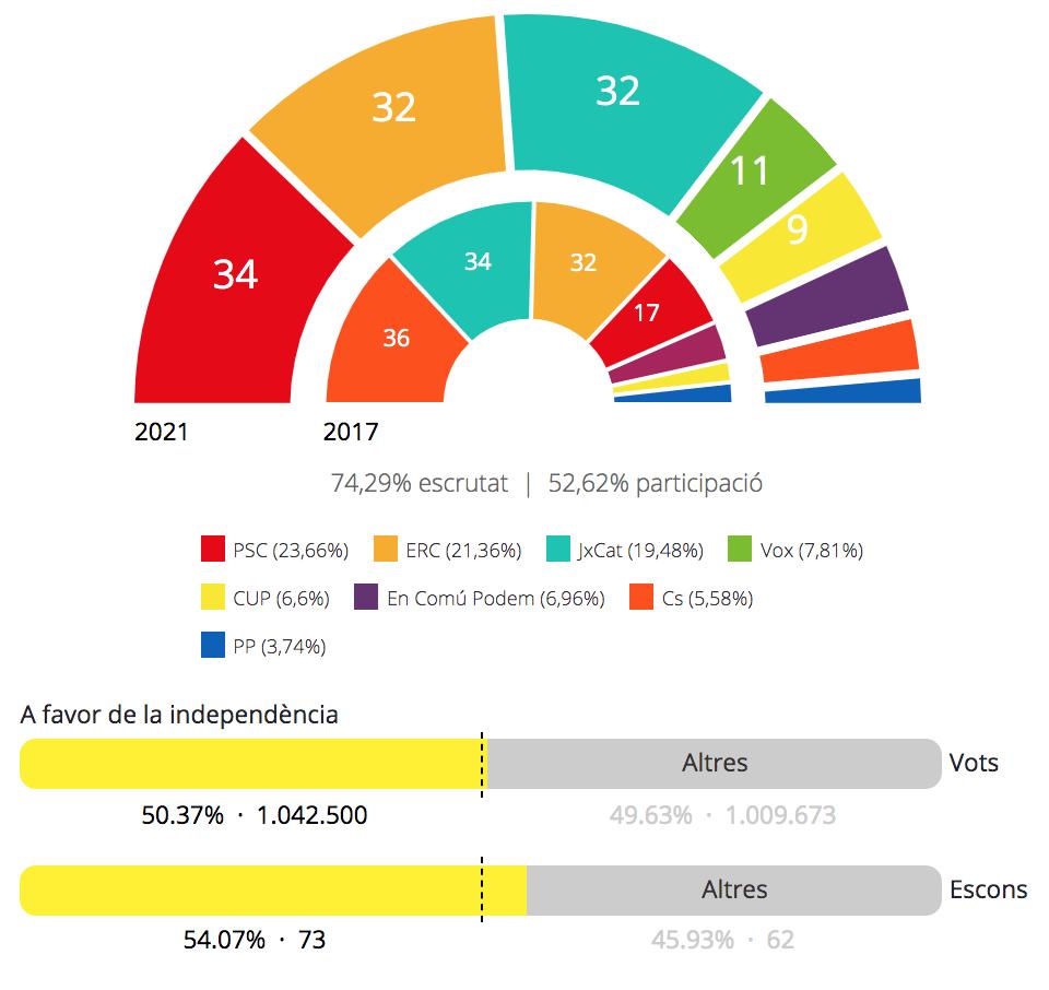 EL PSC GUANYA EN VOTS I L'INDEPENDENTISME GUANYA EN MAJORIA