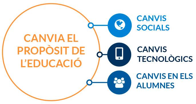 Tecnos - Projecte d'innovació
